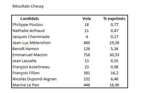 chessy2017